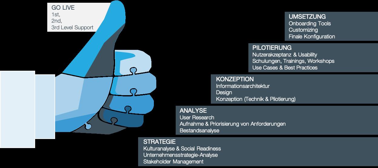 Social Intranet |Notwendige Projektmodule